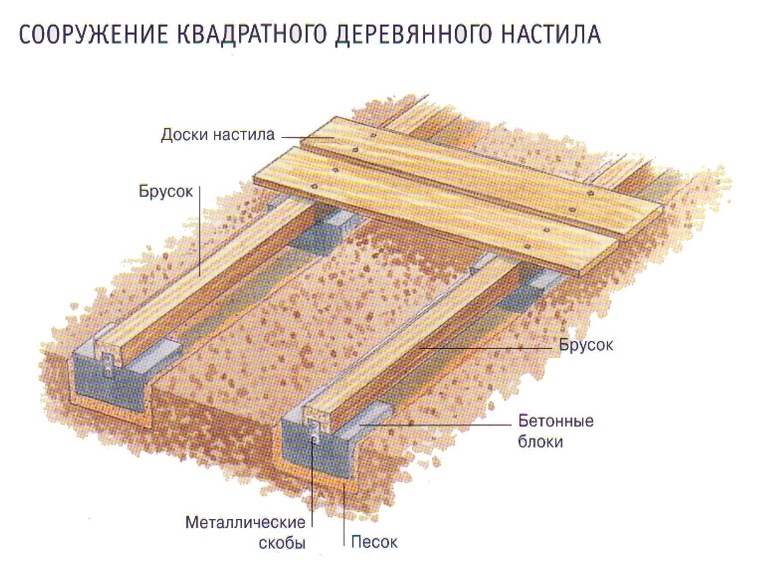 Создание деревянного настила